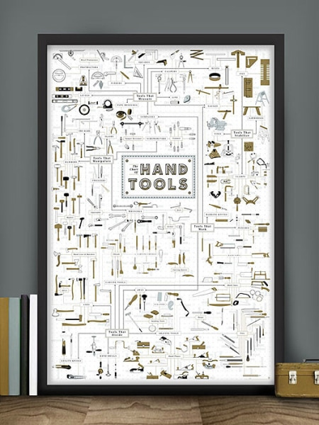 Pop Chart Lab Chart of Hand Tools