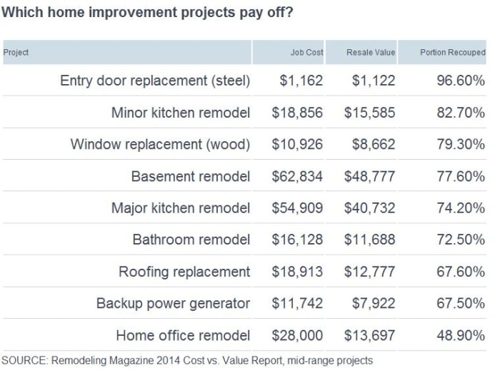 Which home improvement projects pay off?