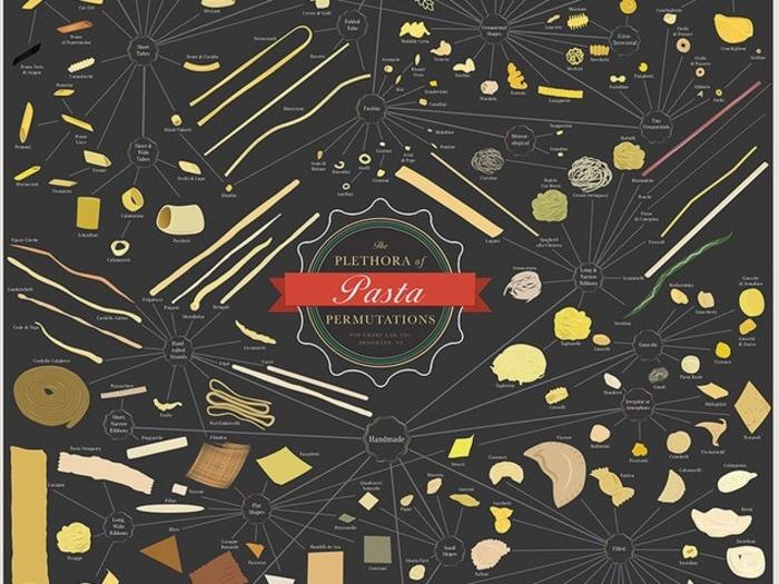 Plethora of Pasta Permutations poster