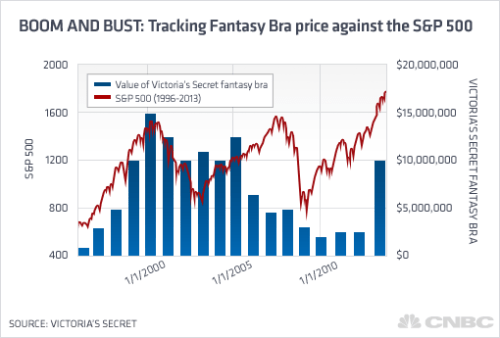 Tracking Fantasy Bra price against the S&P 500