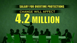 Millions of Americans' Pay Could Rise Thanks to New Overtime Rule