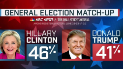Hillary Clinton Ahead 5 Points in Latest NBC/WSJ Poll