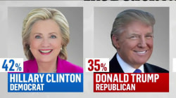Michigan poll: Clinton holds on to 7 point lead