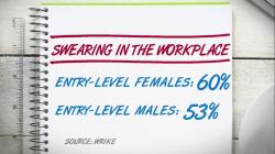 Do men or women swear more in the workplace?