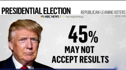 NBC News/Survey Monkey Poll: 4 in 10 Republicans Would Not Accept Election Results
