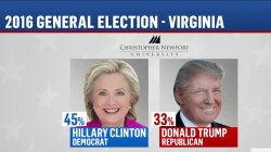 Clinton leads by 12 points in 'battleground' VA