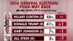 Clinton up in latest round of national polling