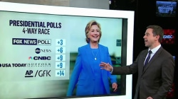Polls show wildly different results as election nears