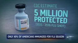 Flu Season Has Arrived And Only 40% of Americans Immunized