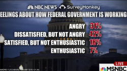 Anger, dissatisfaction at federal government, poll shows
