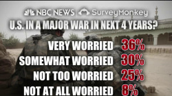 Americans concerned about war in next four years: poll