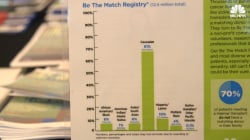 Bone Marrow Registry Seeks More People to 'Be the Match' for Mixed Race Patients