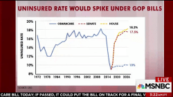 Uninsured rate would spike under GOP bills, charts show