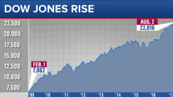 Dow hits all-time high: Is it 'Trump effect' or business as usual?