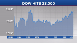 Dow tops 23,000 for first time: What does that mean for you?