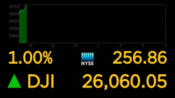 Dow briefly breaks 26,000 points on Tuesday