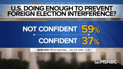 Poll: 59% not confident US is doing enough to prevent foreign election interference