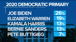 New NBC/WSJ Poll: Two separate races emerge in Democratic 2020 Primary