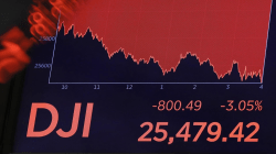 Dow drops 800 points amid trade war, stirring recession fears