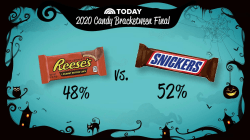 TODAY Candy Bracketween: Snickers defeats Reese's for the win