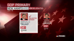NBC News: John Kasich takes 2nd in NH