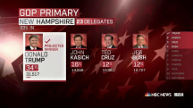 NBC News Projects Donald Trump Wins New Hampshire Primary