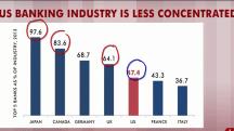 Rattner's charts: To break up big banks or not?