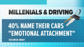 Nearly 40 percent of millennials give their cars names
