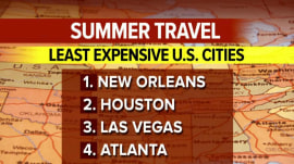 The most affordable US cities to visit are…