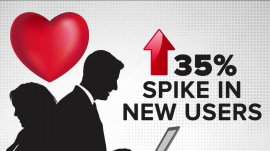 Online dating surges on New Year's Day, dating app Hinge says