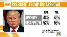 President Trump's approval rating rises for first time since February