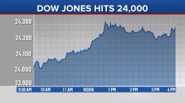 Dow soars past 24,000 for the first time as tax bill gains traction