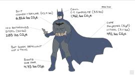 How big a carbon footprint does Batman have?