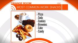 Free food at work is making Americans heavier