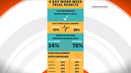 Company trials 4-day work weeks – and the results will surprise you