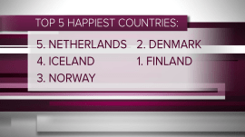 These are the world's happiest countries: UN reveals 2019 report