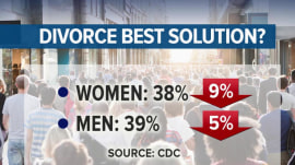 Americans have become more accepting of social changes, except divorce