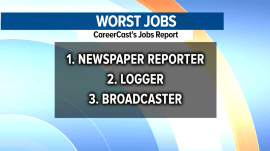 The worst job in America is…