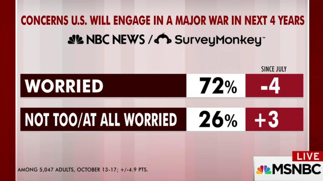 Majority concerned US could go to war, poll shows