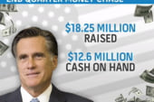 Romney raises money abroad