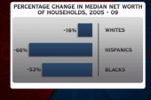 Poll: Hispanics hit hardest in the recession