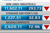 Dow plunges on fears of European debt crisis