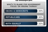 Poll: Americans angry at both parties