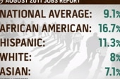 African-American unemployment at 16.7 percent