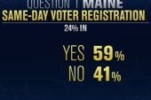 Maine voters reclaim same-day voter...