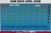 Stock market historically better in...
