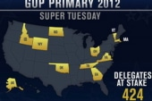 Which GOP candidate has the most to lose?