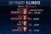 Romney takes Santorum handily in Illinois...