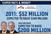 Advocate: Super PACs are 'crazy, lead to...