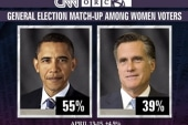 President Obama's big lead with women voters